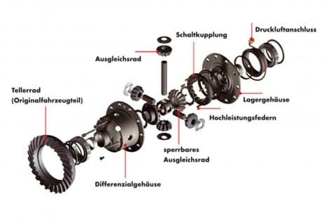 Manuelle 100-%-Sperre, vorne – Range Rover Sport (bis MJ 2012)